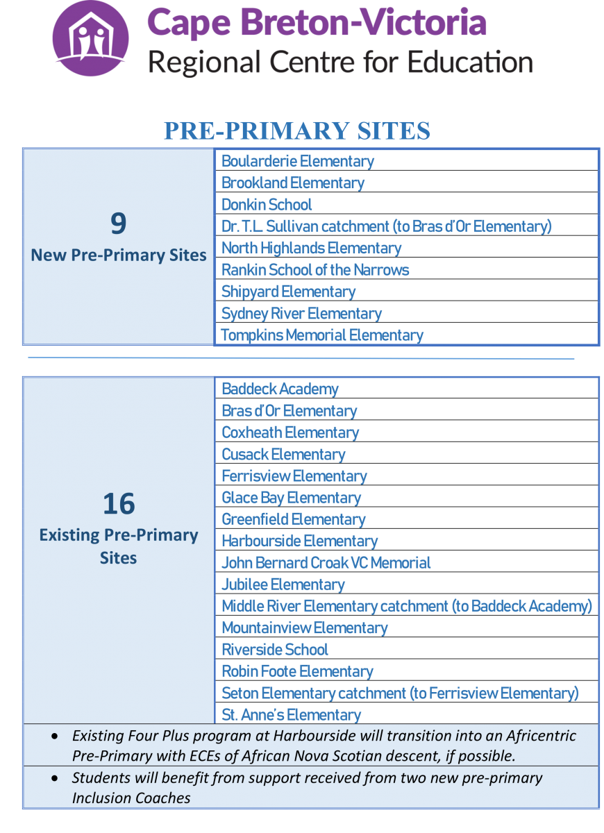 CBVRCE Pre-Primary Sites